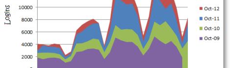 Graph showing VLE logins during October