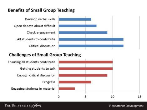 Perceptions of Benefits and Challenges of Small Group Teaching