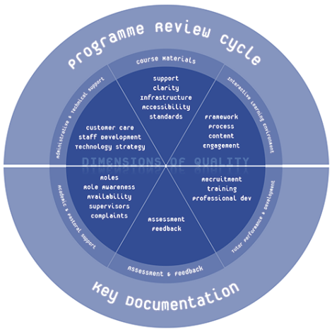 Diagram indicating all the key themes covered in the Distance Learning Framework and how they relate to each other.