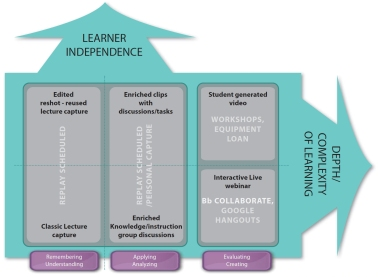 Diagram of Lecture Capture Pedagogic Models