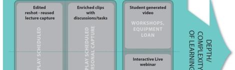 Diagram of Lecture Capture Pedagogic Models