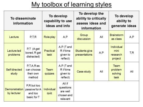 Toolboox of learning styles