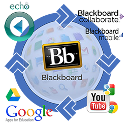 Image showing the logos for supported tools: Blackboard, Echo, Blackboard Mobile, Blackboard Collaborate and Google Apps
