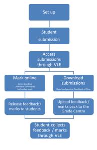 Workflow diagram