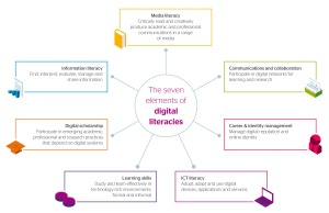 Digital Literacies 7 Elements Diagram
