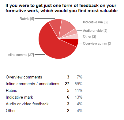 Survey responses to preferred method of feedback