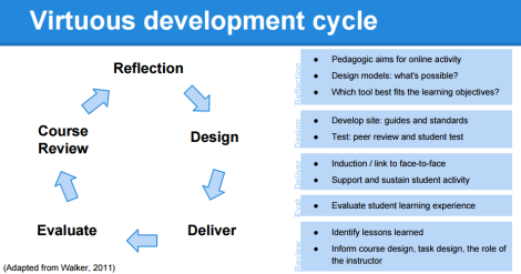 Virtuous development cycle: Reflection - Design - Deliver - Evaluation - Course Review