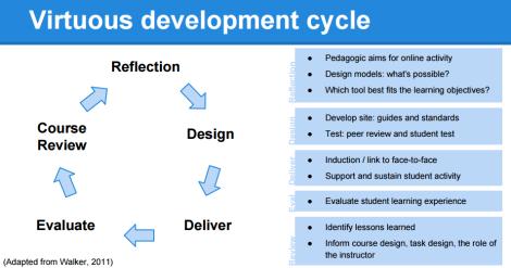 Virtuous development cycle: Reflection - Design - Deliver - Evaluation - Course Review