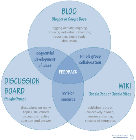 Three circle venn diagram showing the overlap between blogs, discussion boards and wikis all as tools for feedback.