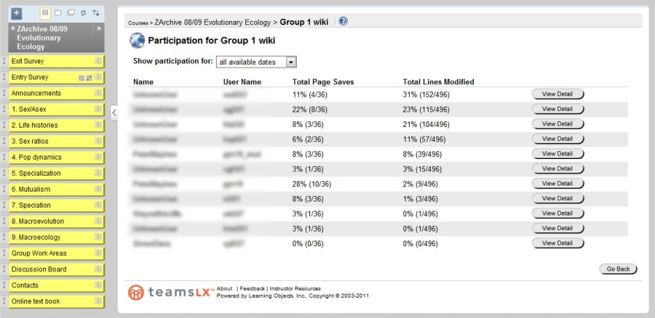 Screenshot of wiki participation statistics