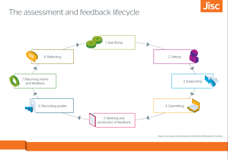The assessment and feedback lifecycle from Jisc: http://ema.jiscinvolve.org/wp/files/2015/02/Lifecycle-Jisc-brand.png
