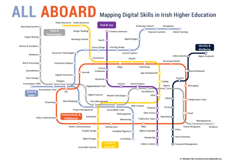 All Aboard Digital Skills Map: Tools and Technologies, Find and Use, Identity and Wellbeing, Creat and Innovate, Communicate and Collaborate, Teach and Learn.