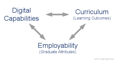 Digital Capability Alignment: Digital Capability - Curriculum (Learning Outcomes) - Employability (Graduate Attributes)