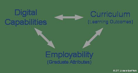 Digital Capability Alignment: Digital Capability - Curriculum (Learning Outcomes) - Employability (Graduate Attributes)