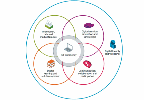 JISC Digital Capabilities Framework: Digital identity and wellbeing overarches four components tied together with ICT proficiency: a) Information, data and media literacies, b) Digital creation innovation and scholarship, c) Digital learning and self development, d) Communication, collaboration and participation