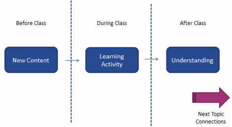 Flipped Classroom: Before class deliver new content - During class learning activities - After class develop understanding - all leading towards next topic and assessment