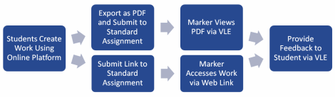 Workflow of creative assessment submission - providing a PDF or link via Standard Submission Point, marking online, then feedback via the VLE