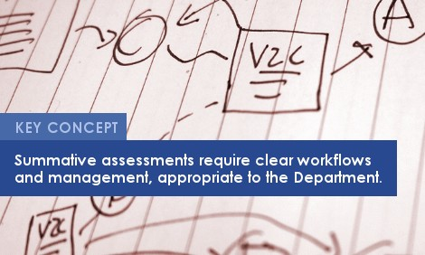 Key Concept: Summative assessments require clear workflows and management, appropriate to the Department.
