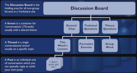 Image displaying the heirarchy of a discussion board: at the top, the discussion board. Below the discussion board, the forums. Below the forums, threads. Below the threads, posts.
