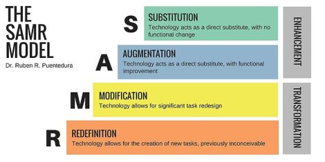The SAMR model by Dr Ruben R Puentedura