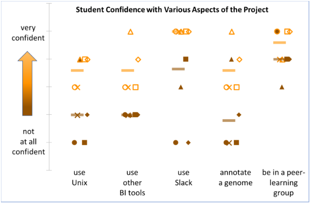 Chart displaying overall increase in student satisfaction between the start and the end of the project.