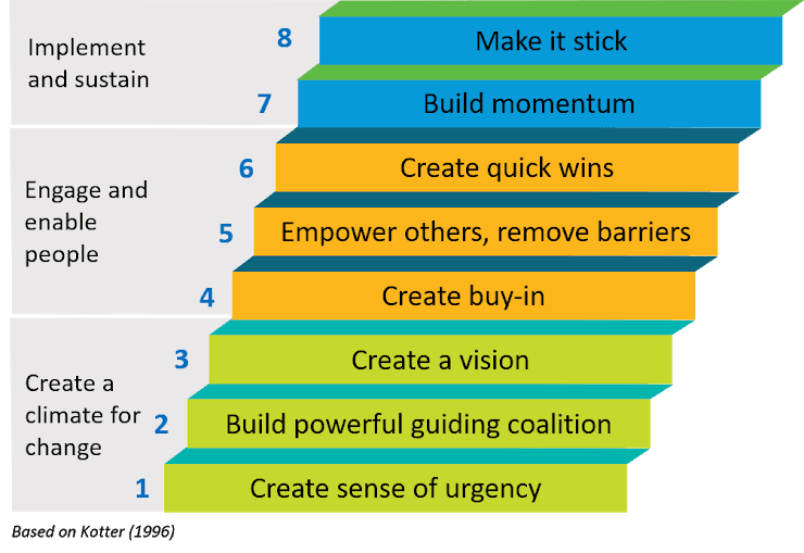 Create sense of urgency, build powerful guiding coalition, create a vision, create buy-in, empower others and remove barriers, create quick wins, build momentum and make it stick.
